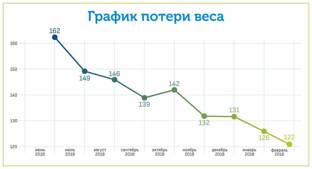 График потери веса